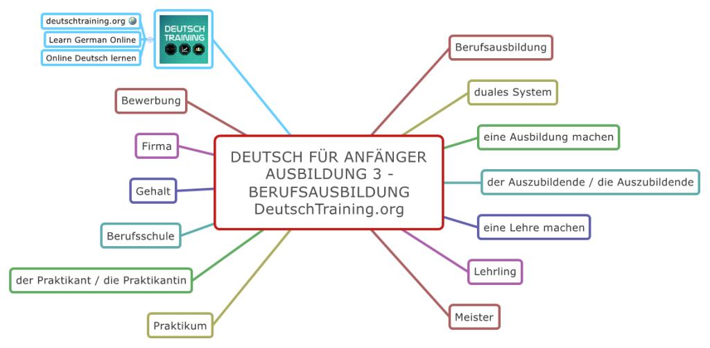 Deutsch für Anfänger Berufsausbildung