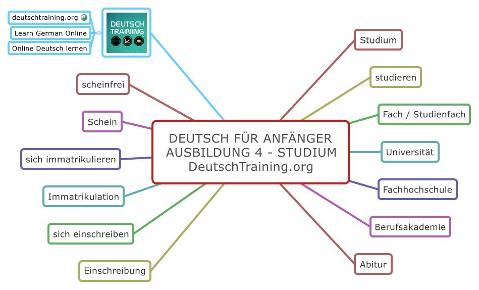Deutsch für Anfänger Studium