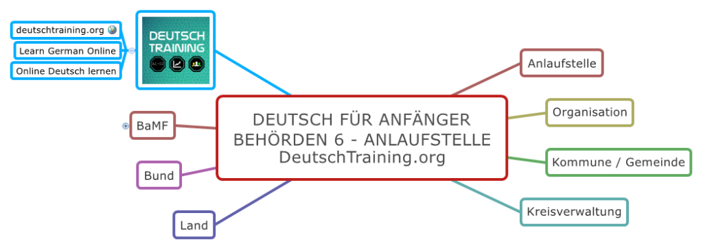 Deutsch für Anfänger Anlaufstelle