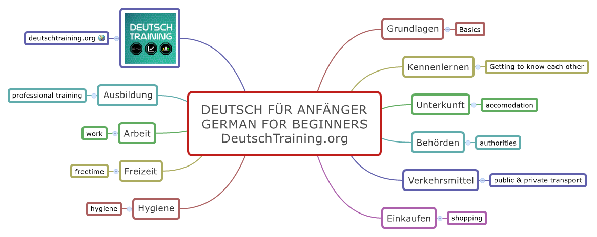sich kennenlernen deutsch A1   German language learning, German grammar, Learning languages