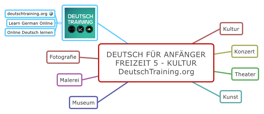 Deutsch für Anfänger Kultur