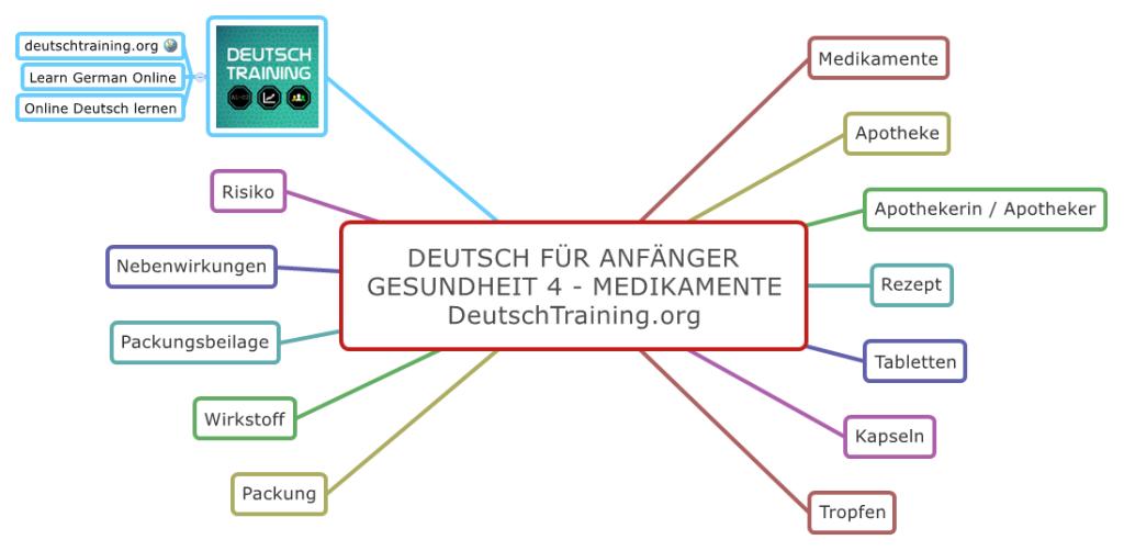 Deutsch für Anfänger Medikamente