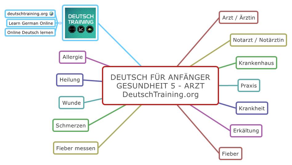 Deutsch für Anfänger Arzt