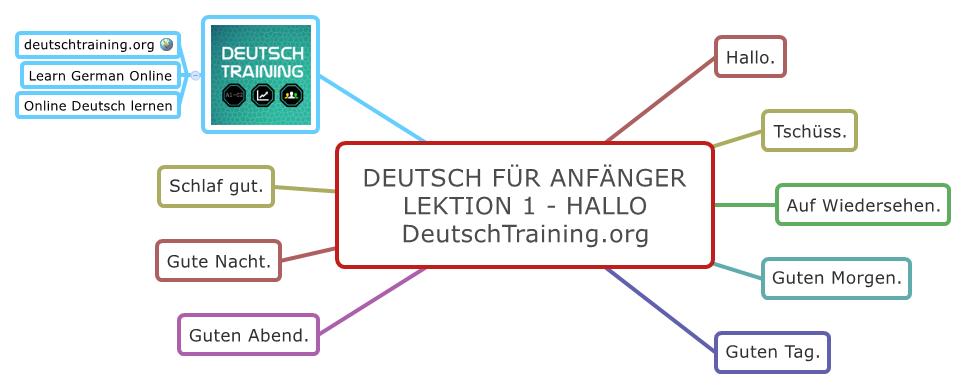 Deutsch für Anfänger Hallo