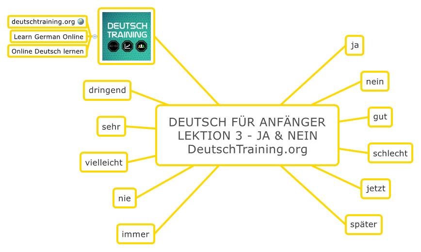 Deutsch für Anfänger Ja und Nein