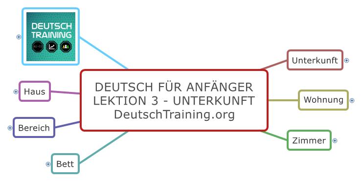Deutsch für Anfänger Unterkunft