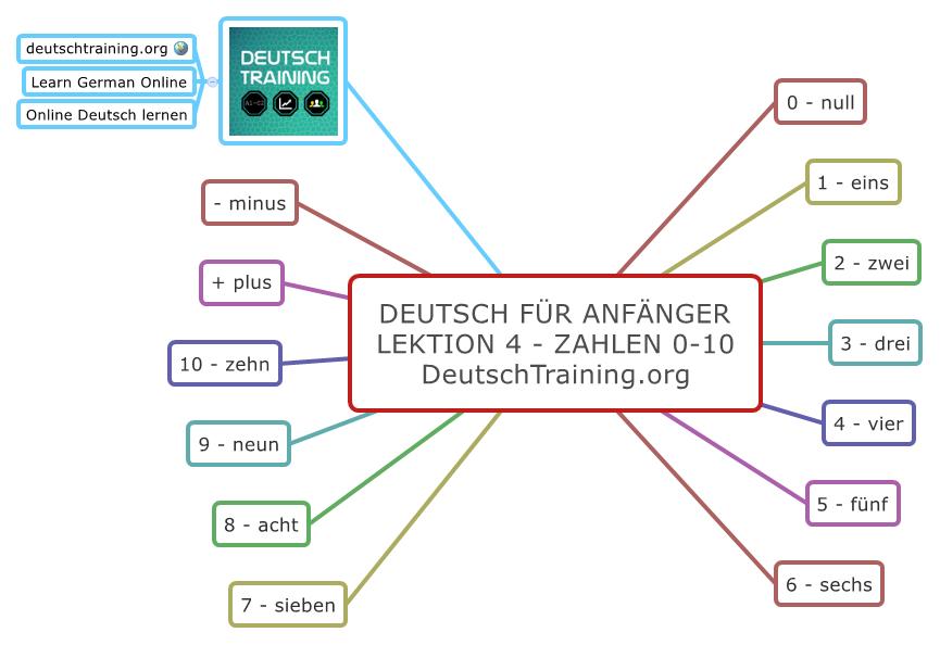 Deutsch für Anfänger Zahlen