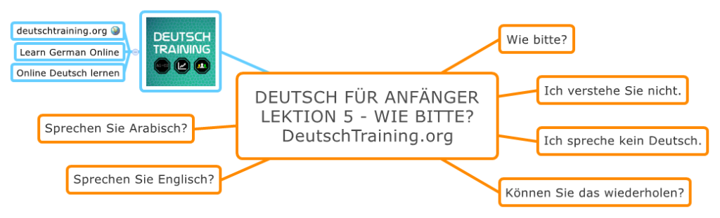 Deutsch für Anfänger Wie bitte?