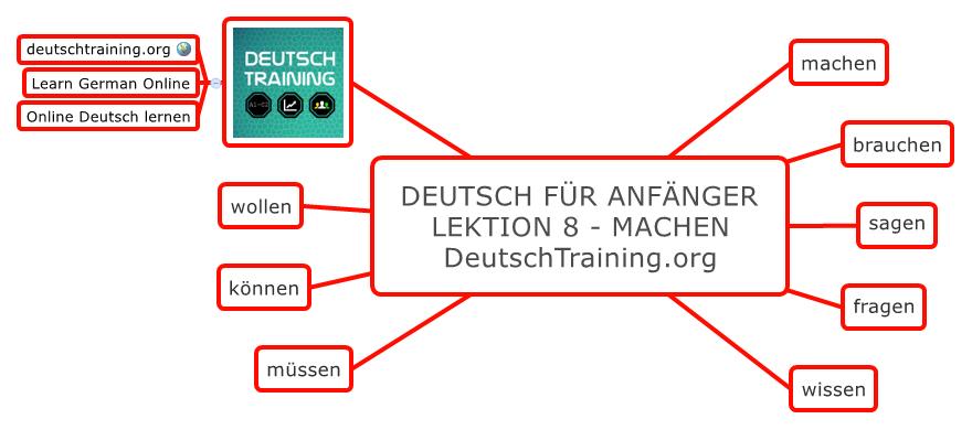 Deutsch für Anfänger machen