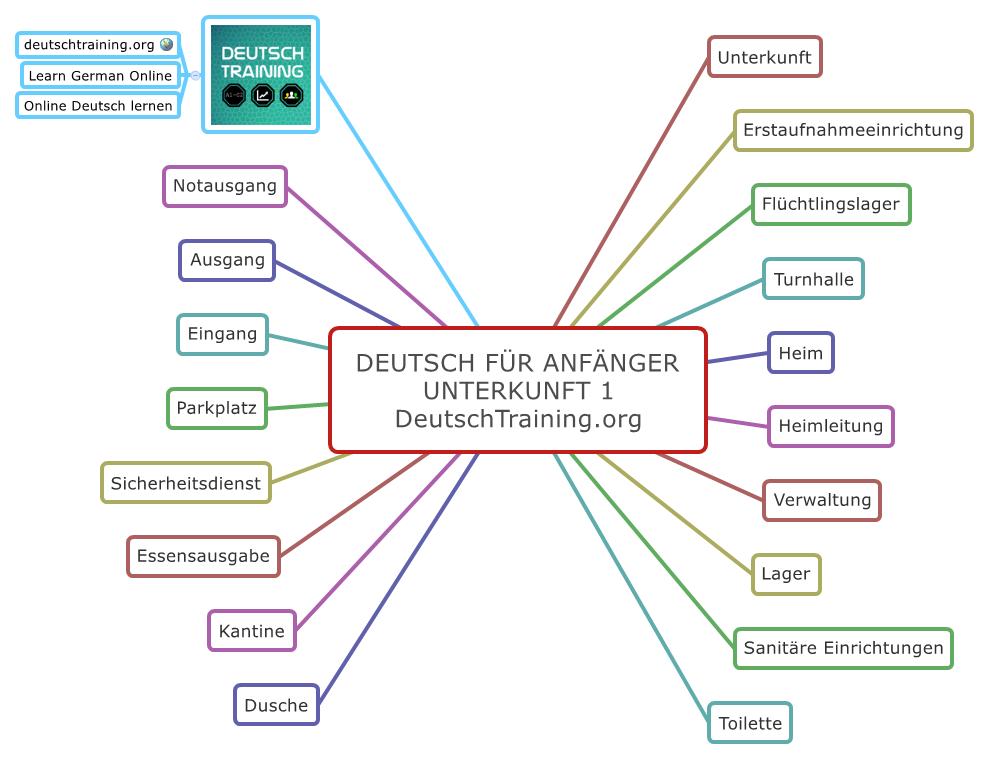 Deutsch für Anfänger Wortschatz Unterkunft