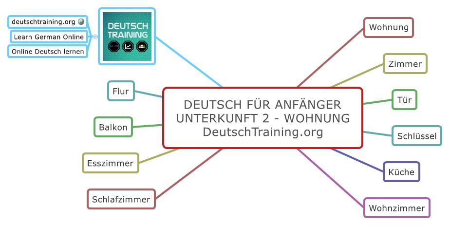 Deutsch für Anfänger - Wohnung