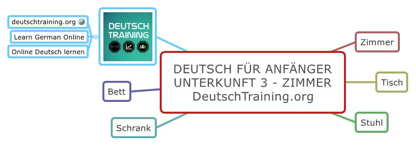 Deutsch für Anfänger - Zimmer