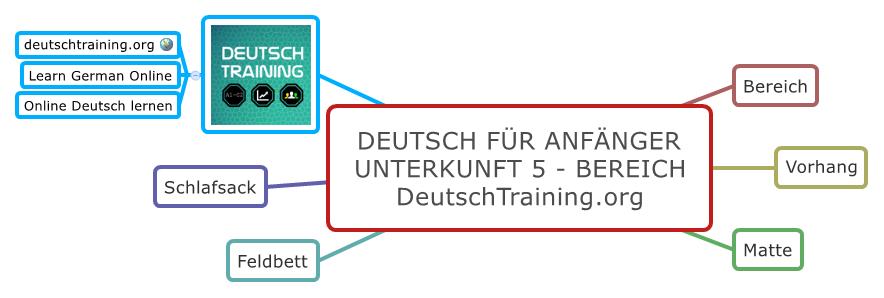 Deutsch für Anfänger Bereich