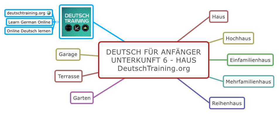 Deutsch für Anfänger Haus