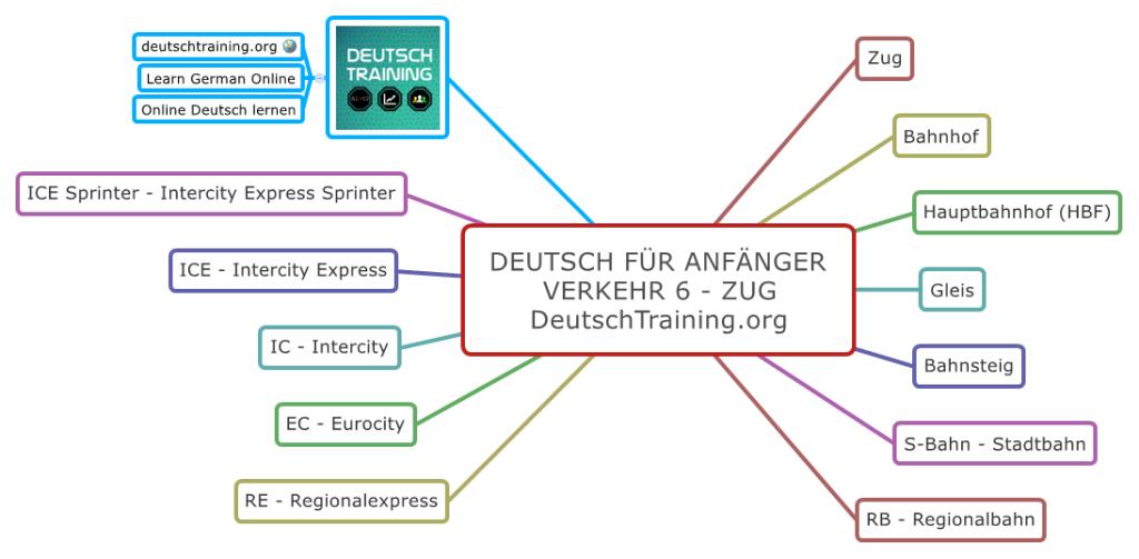 Deutsch für Anfänger Zug