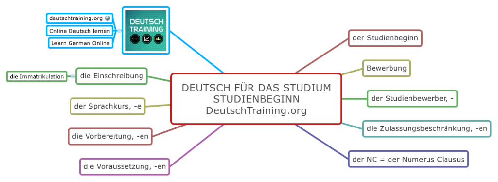Studienbeginn Deutsch für das Studium