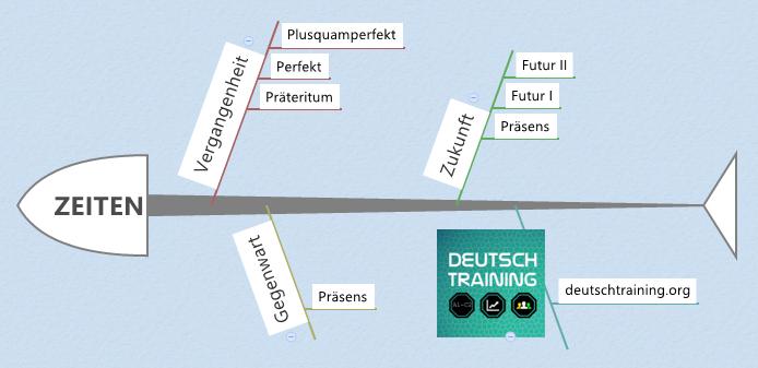 Deutsche Grammatik: Zeiten