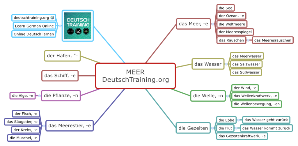 Meer Natur Wortschatz Deutsch