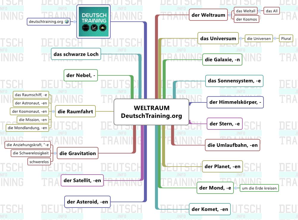Weltraum Wortschatz Deutsch
