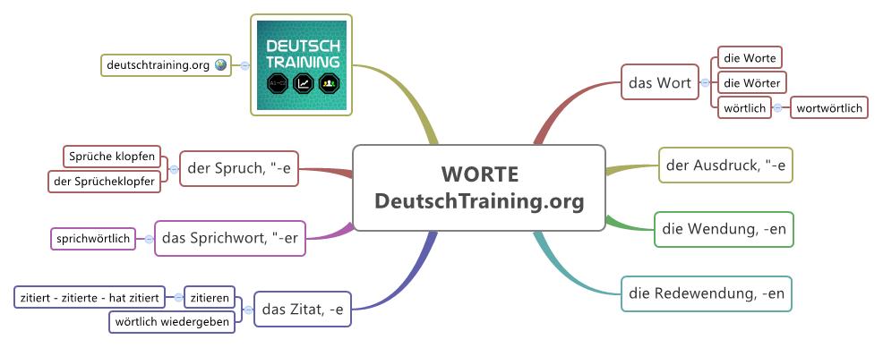 Wort Wortschatz Deutsch