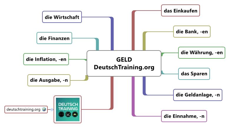 Wortschatz Geld Deutschkurs