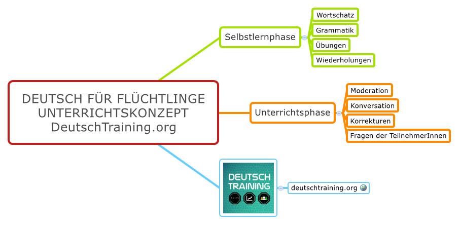 Deutsch für Flüchtlinge Unterricht