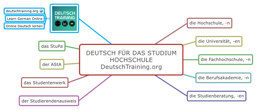 Deutsch für das Studium Hochschule