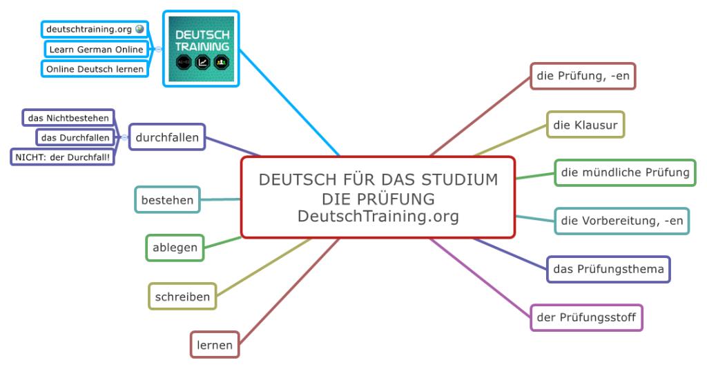 Deutsch für das Studium Prüfung