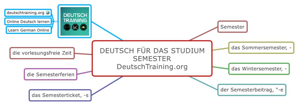 Deutsch für das Studium Semester