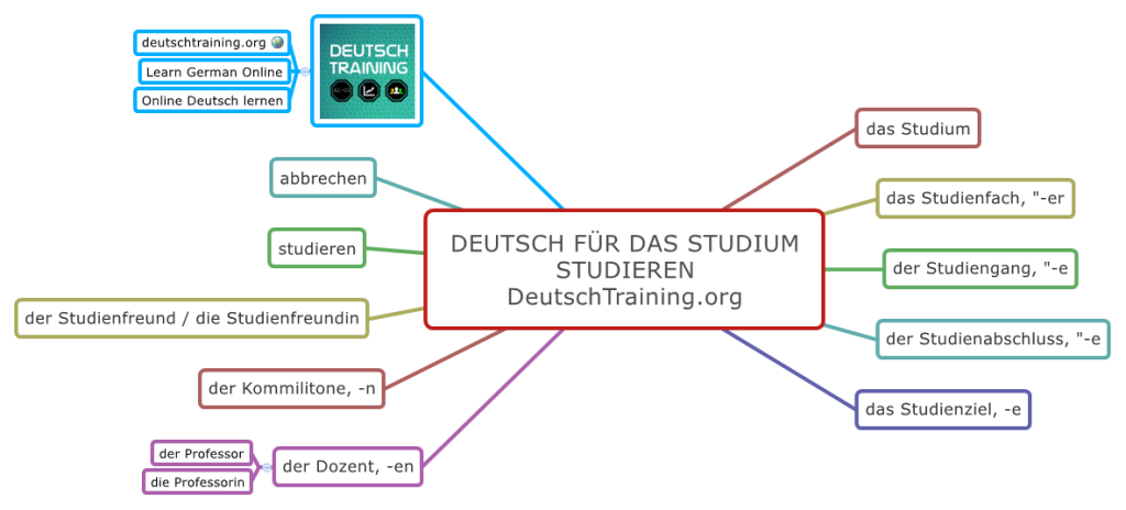 Deutsch für das Studium Studieren