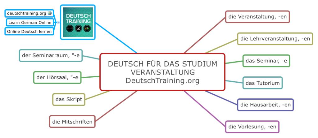 Deutsch für das Studium Veranstaltung