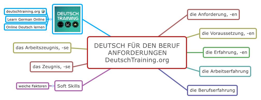 Deutsch fpr den Beruf Anforderungen