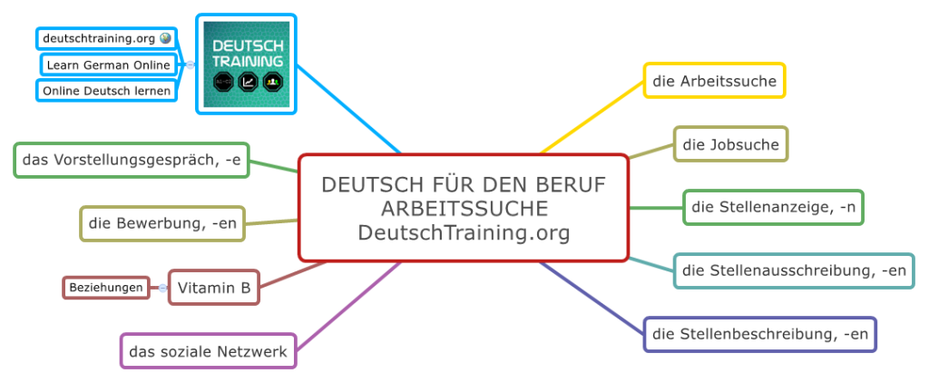 Deutsch für den Beruf - Arbeitssuche