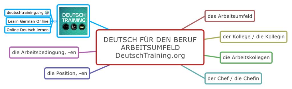 Deutsch für den Beruf Arbeitsumfeld