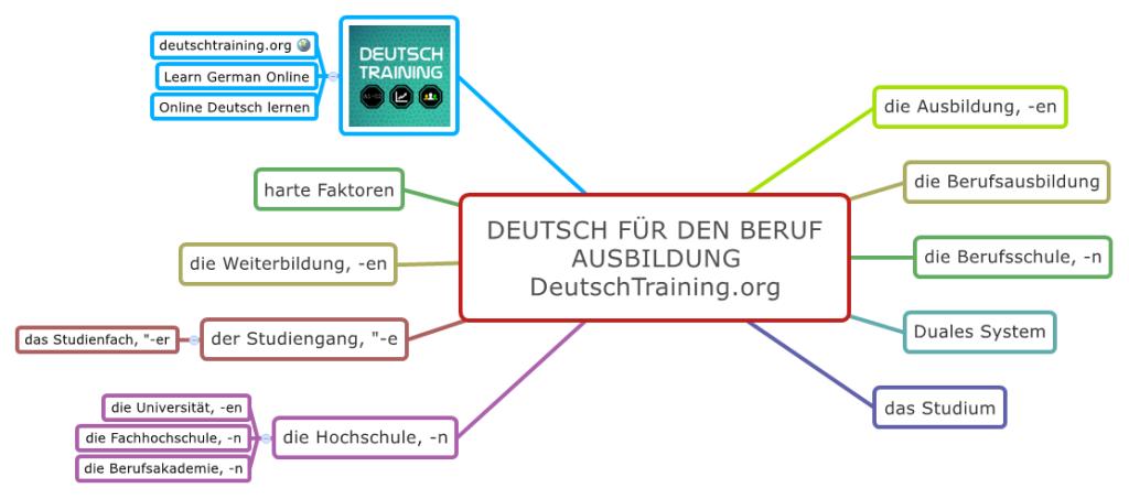 Deutsch für den Beruf Ausbildung