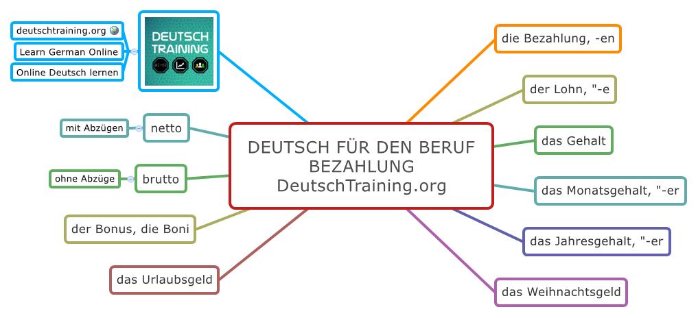 Deutsch für den Beruf Bezahlung