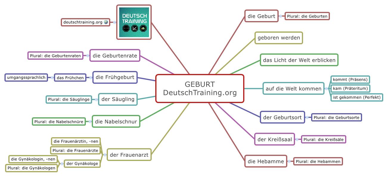 wortschatz geburt online vokabeln lernen deutschtraining