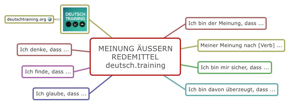 beispiele redemittel meinung uern - Zusammenfassung Schreiben Deutsch