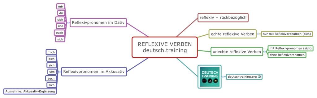 Reflexive Verben