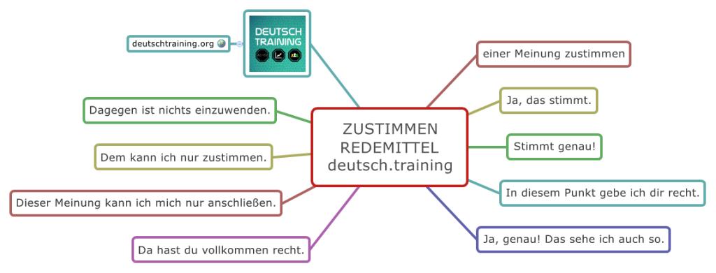 Redemittel Für Diskussionen Zustimmen Deutschtraining