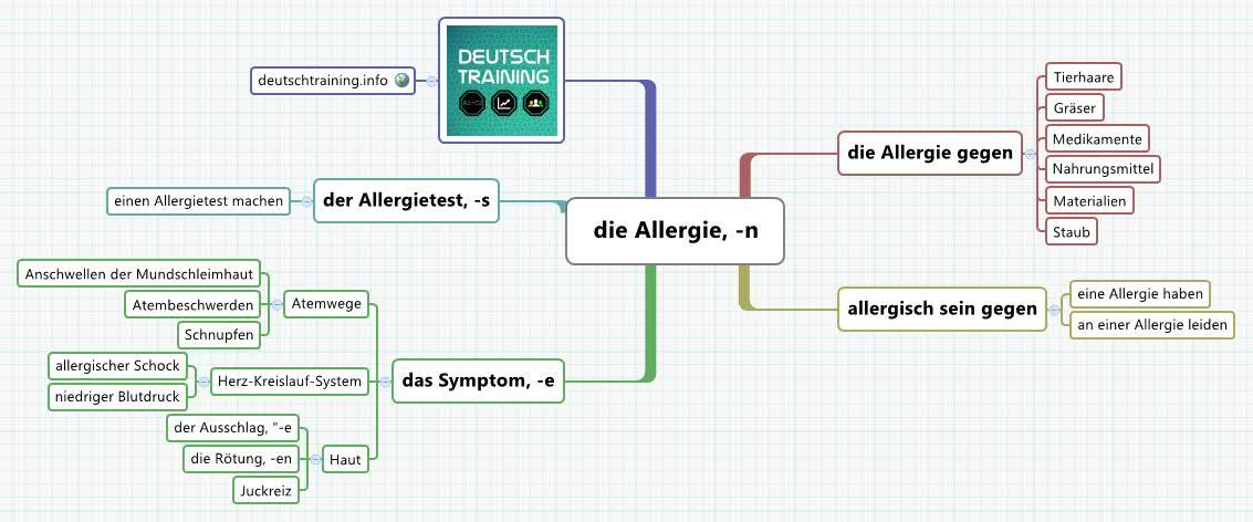 Wortschatz - Allergie