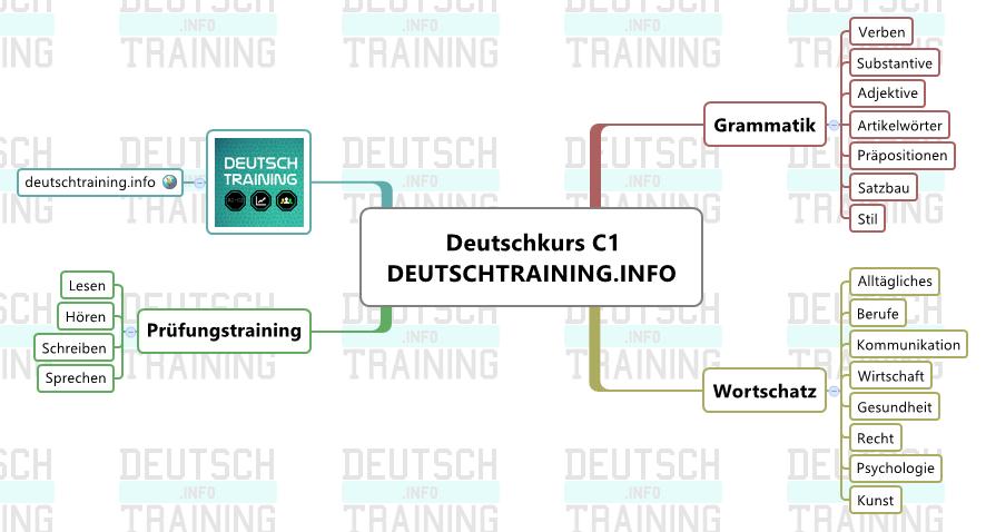 Deutschkurs C1 Online
