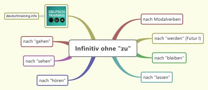 Grammatik: Infinitiv ohne zu