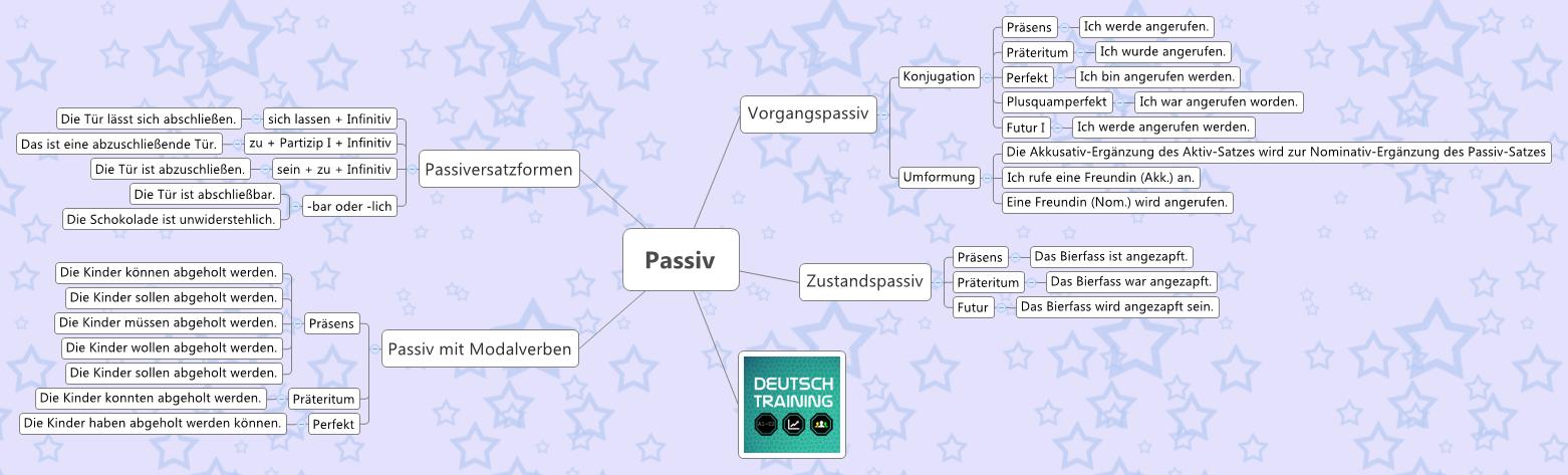 Passiv