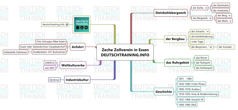 Ruhrgebiet - Zeche Zollverein